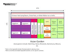 Garden Layout Template Garden Templates The Demo Garden Blog