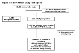 Viral Load Chart Hbv Viral Load Less Than 10 000 Copies Ml Is Associated With