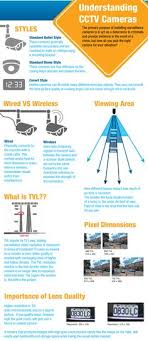 diagram of cctv installations wiring diagram for cctv system buy cctv camera from a awarded cctv supplier of video surveillance systems and cctv equipment for home office factories or other business