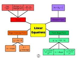 Parallel   Perpendicular Lines Sum It Up Activity   Algebra together with How to Graph Linear Equations  5 Steps  with Pictures    wikiHow additionally Writing linear equations using the slope intercept form  Algebra 1 additionally Finding Slope and Writing Linear Equations in Slope Intercept Form also Writing Linear Equations in Slope intercept   Standard given m and as well  furthermore  further  also  furthermore Self Checking Card Sort  Writing Linear Equations in Standard Form as well . on latest writing linear equations