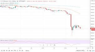 Btc Volume Chart Bakkt Raked In Only 5 8 Million Btc Trading Volume In First