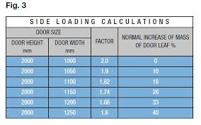 Door Closer Size Chart Door Size Weight Intended Use Royde Tucker Manufacturing