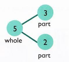 Image result for part whole model