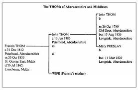 Genealogy Symbols Charts Genealogy Genealogy Familysearch Wiki