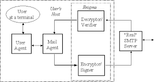 a proxy approach to e mail security figure 2
