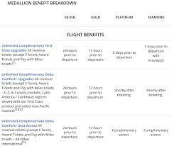 Delta Skymiles Benefits Chart Delta Air Lines Skymiles Frequent Flyer Program Review 2019
