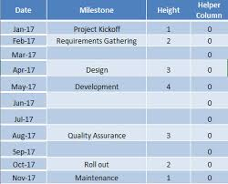 project milestone chart using excel
