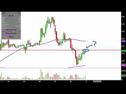 Nio Stock Chart Nio Inc Nio Stock Chart Technical Analysis For 02 08 2019