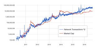 Bitcoin Transaction Data Structure Litecoin Chart 2011