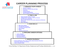 career plan career plan michaud technology careers