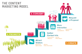 Content Marketing The Ultimate Content Marketing Plan