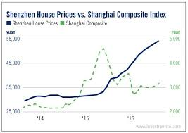 Housing Index Chart Can The Chinese Government Rein In Its Housing Bubble