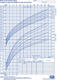 Standard Population Customised Fetal Size Charts 1