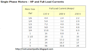 Motor Full Load Amps Chart 3 Phase Motor No Load Current Chart Originated Info
