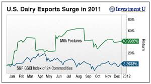 Top 40 Charts 2011 Chart The Top Commodity Of 2011 Is Milk Seeking Alpha