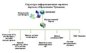 Курсовая работа Внедрение информационных технологий в учебный  Доступ образовательных учреждений в сеть Интернет с системой контентной фильтрации Все образовательные учреждения получают доступ в сеть Интернет через