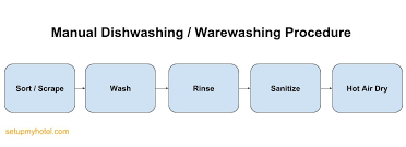 Dishwasher Temperature Chart Sop Kitchen Stewarding Basics Of Warewashing