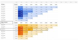 How To Make A Cohort Chart In Excel Analyze User Behavior In Depth Cohort Analysis