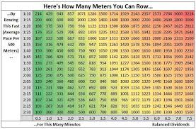 Rowing Machine Pace Chart Orangetheory Fitness Lets Get Rowing Balanced Dividends