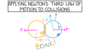 third law of motion to collisions