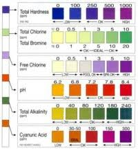 Tetra Test Strips Chart Tetra 5 In 1 Test Strips Color Chart Ammonia Test Strips