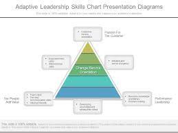 Customer Service Orientation Skills Adaptive Leadership Skills Chart Presentation Diagrams Templates