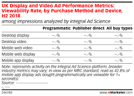 Video Performance Chart Uk Display And Video Ad Performance Metrics Viewability