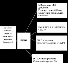 Отрешение Президента Российской Федерации от власти правовая база  Рисунок 2 Этапы отрешения от должности Президента Российской Федерации