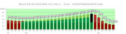 Rolls Royce Stock Chart Rr L Stock Trend Chart Rolls Royce Holdings Plc