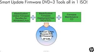Hp Bladesystem Compatibility Chart Bladesystem Firmware Updates Best Practices Pdf Free Download