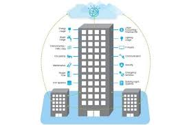 Smart Buildings Turning Data Noise Into Music Cognitive Computing Applied To Smart