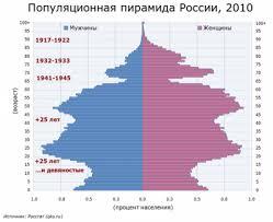 Демография России Русский эксперт  править Демографические пики и провалы
