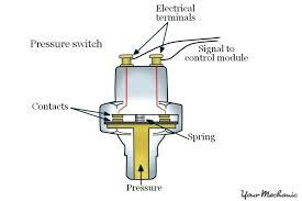 oil wiring diagram furnace burner control rheem pressure switch medium size of oil light wiring diagram pelonis heater delonghi 3 wire pressure switch sample diagrams