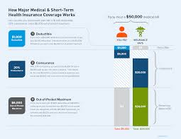 Deductibles are important to understand when you choose health insurance. 3 Steps To Understanding Obamacare Ehealth Insurance