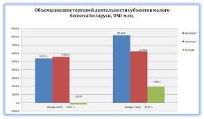 Современные тенденции развития малого бизнеса в Беларуси Роль  Объемы внешнеторговой деятельности субъектов малого бизнеса Беларуси