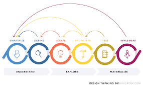 Design Thinking Process What Is Design Thinking And What Are The 5 Stages