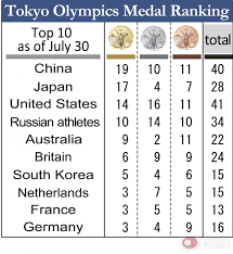 Olympics: Japan grabs 17th gold medal ...