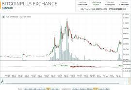 Bitcoin Plus Chart Bitcoin Plus Market Report Xbc Gains On Market Jitters