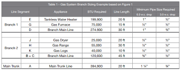 Natural Gas Appliance Btu Chart Gas Pipe Sizing And How It Affects The Functionality Of Your