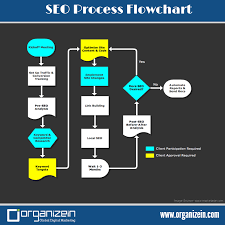 Seo Process Chart Pin By Organizein On Search Engine Optimization Seo