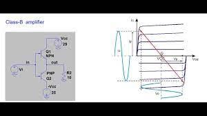 Class B amplifier - YouTube