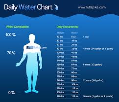 How Much Water Should I Drink A Day Chart Pin On Fitness