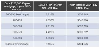 Should I Refinance Refiadvisor