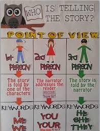 Common Core Anchor Charts Creativity In The Common Core Classroom Point Of View