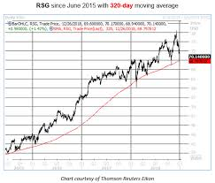 Oversold Republic Services Stock Sends Up Big Buy Signal