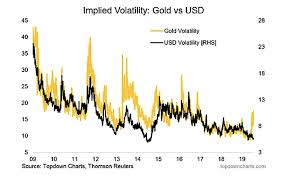 Gold Vs Usd Chart Us Dollar Index Calm Before The Storm See It Market