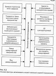 Стратегия предприятий 9 2 двенадцать характеристик которые в особенности влияют на содержание общей стратегии предприятия относятся к внутренним факторам а именно к сильным