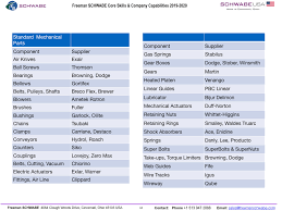 Superbolt Torque Chart Capabilities Core Values Freeman Schwabe Cutting Presses