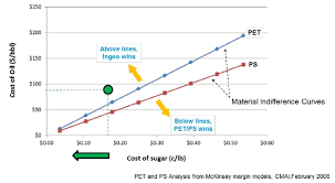 Oil Price Comparison Chart Comparison Of Pla Price Versus Ps And Pet Prices At Given