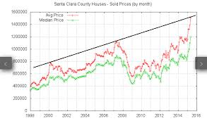 Housing Prices Bay Area Chart San Mateo County Usa Net Org